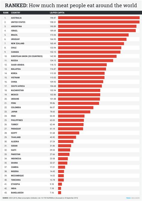 Here are the countries where people eat the most meat
