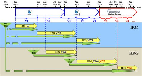 Timeline of the Mercator Ocean global analysis and