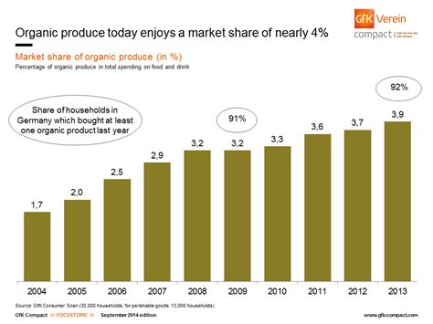 Organic trend – Eat well naturally | GfK Compact