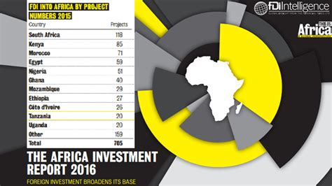 Tanzania 10th FDI Destination in Africa by Project Numbers