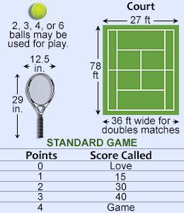 Tennis Rules: Basic Rules for Playing Tennis (its been 15