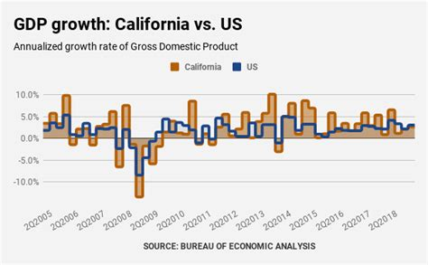 Bubble Watch: California economy goes from national leader