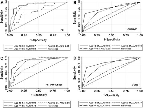 Comparison of clinical characteristics and performance of