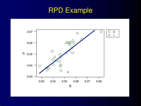 PPT - Statistical Analysis of the Regression Point