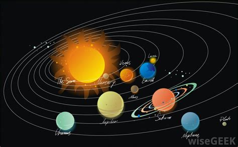 """Copy of """"Why Planets Rotate Around The Sun, Planets Orbi"""