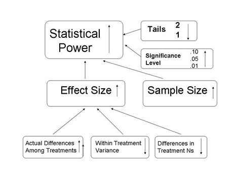 222 Statistical Power