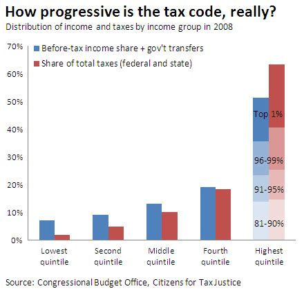 Graph: How Progressive Is the Tax Code, Really?