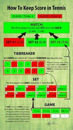 tennis rules infographic - Google Search   List   Tennis