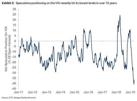 Traders think volatility in US stocks will get even lower