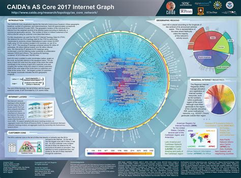 AS Core: Visualizing IPv4 Internet Topology at a